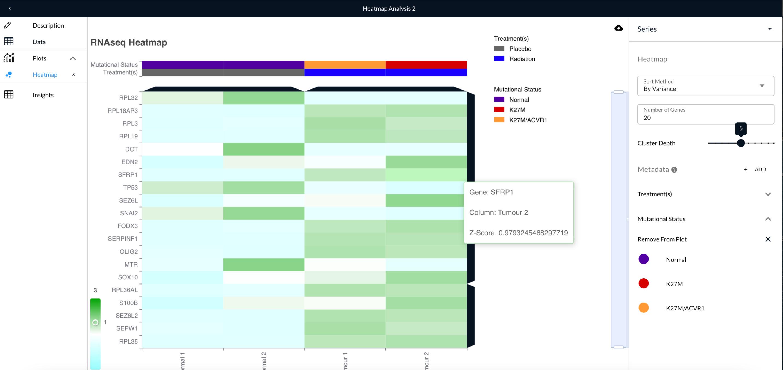 RNA sequencing heatmap in the BioBox Platform