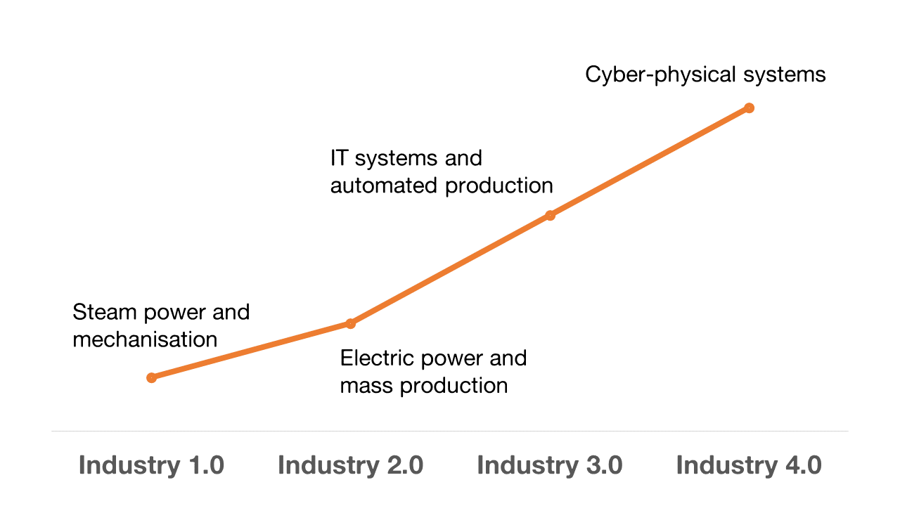 Industry 1.0 to Industry 4.0