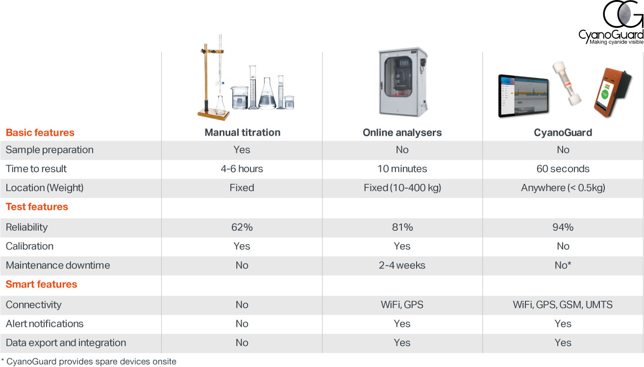 Manual titration vs. online analyzers vs. CyanoGuard