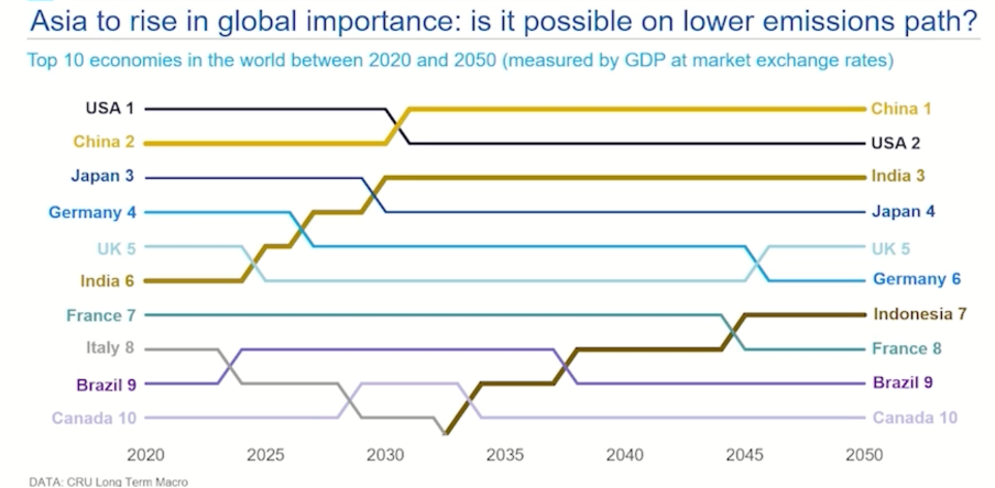 This chart details the top 10 economies in the world between 2020 and 2050 (measured by GDP at market exchange rates).