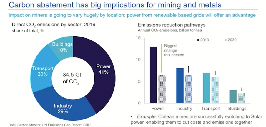 These charts show that carbon abatement will have big implications for mining and metals.