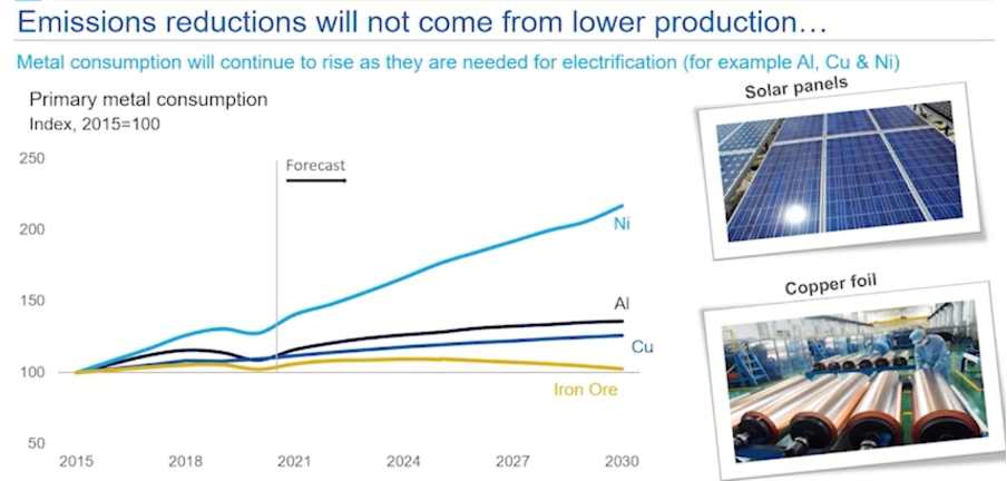 This chart shows that metal consumption will continue to rise as they are needed for electrification.