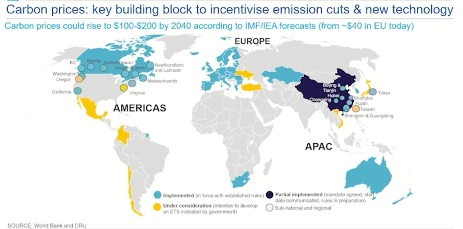 A map detailing carbon prices to potentially rise to $100-200 by 2040 according to IMF/IEA forecasts.