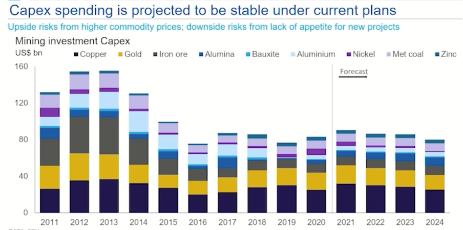 A chart detailing capex spending is projected to be stable under current plans for the next five years.