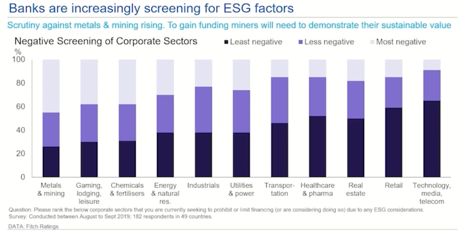 This chart details banks are increasingly screening for ESG factors.