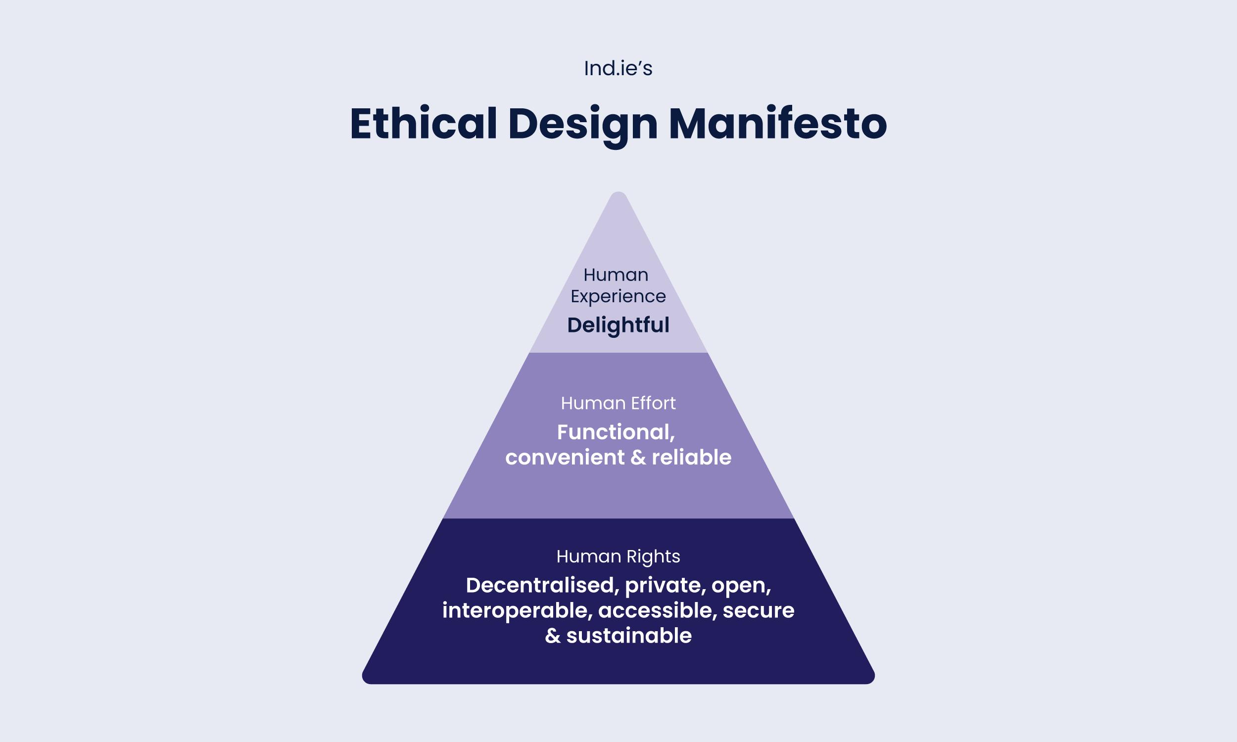 Ethical design manifesto