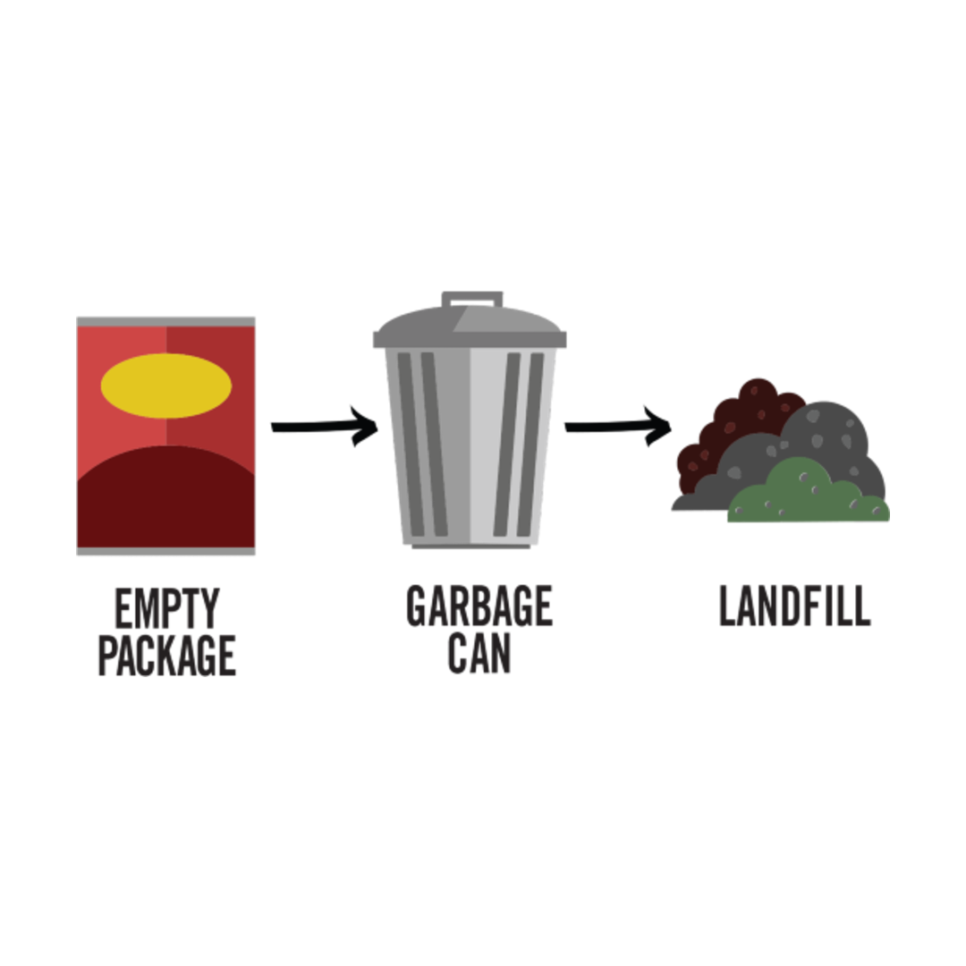 infographic of conventional packaging waste cycle