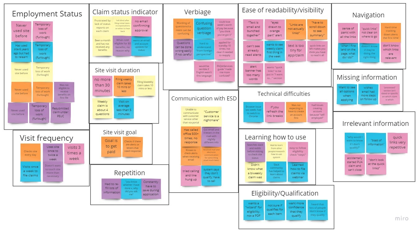 """An affinity map of electronic sticky notes of many colors arranged into a board. Each sticky note has a comment from a user interview, and they are organized into large box sections with titles such as """"Communication with ESD"""", """"Technical Difficulties"""", and """"Verbiage""""."""