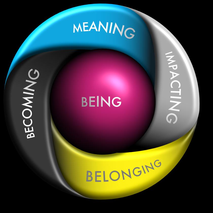 Radical Purpose Framework diagram - Being, Meaning, Impacting, Belonging, Becoming