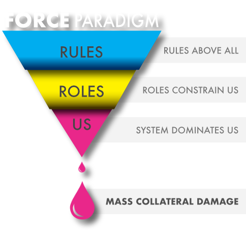 The Force Paradigm - Rules, Roles, Us - causing mass collateral damage