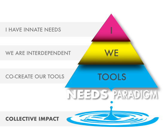 Needs Paradigm - I, We, Tools - for a collective impact
