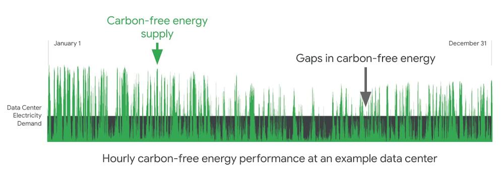 hourly carbon-free performance.jpg