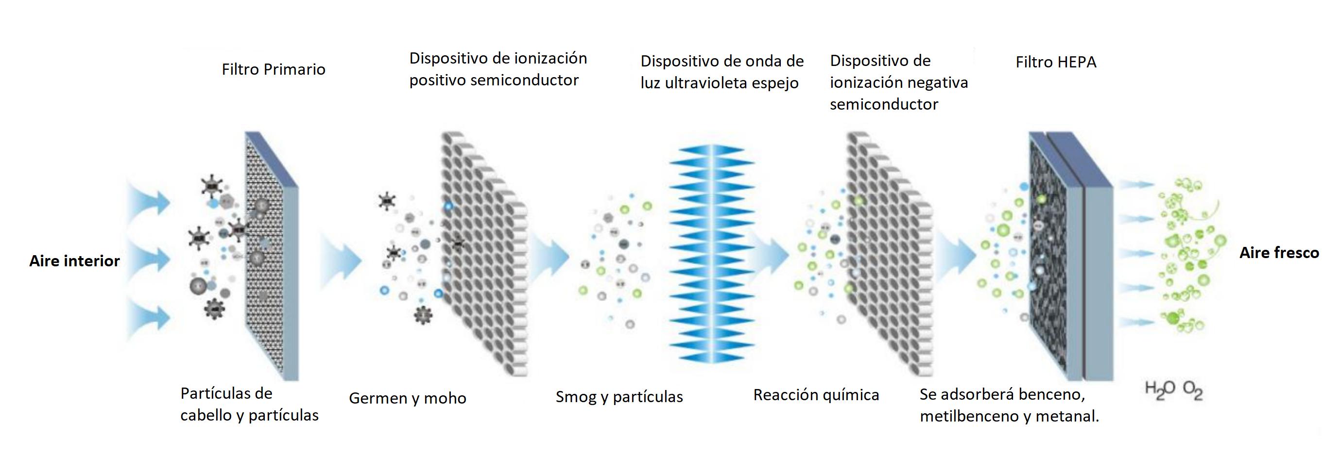 Gráfico del sistema de purificación de aire.