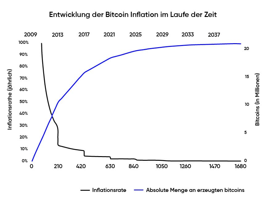 Bitcoin Inflationsrate