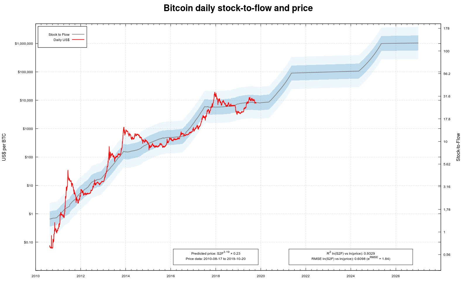 Bitcoin Stock to Flow Modell