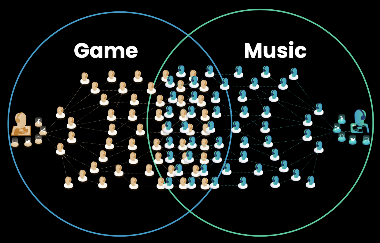 A venn diagram illustrates that PlusMusic beings together musicians' and game developers' audiences.