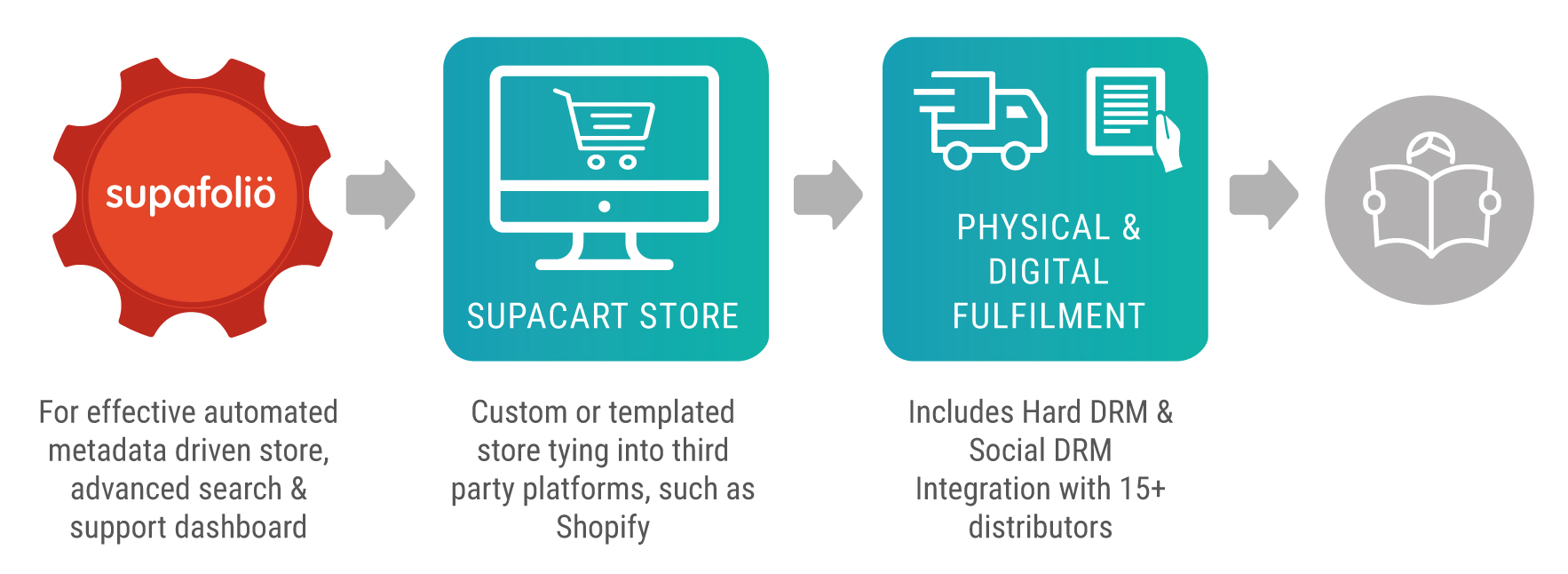 SupaCart offers tailored solutions for publishers of all sizes. Our solutions are driven by our Supafolio API