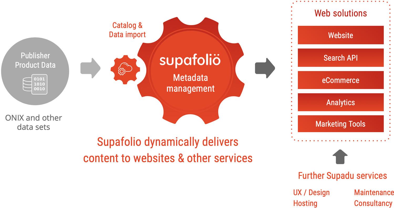 Supadu | Supafolio API is a powerful site search and metadata management platform for publishers & university presses