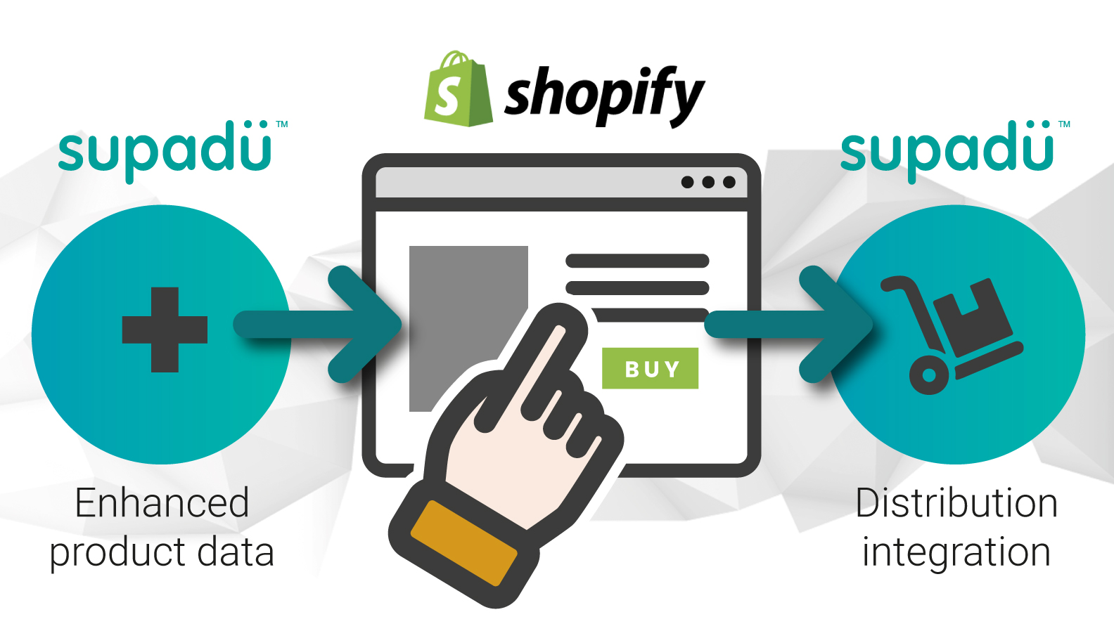 Why Supadu + Shopify = a winning formula