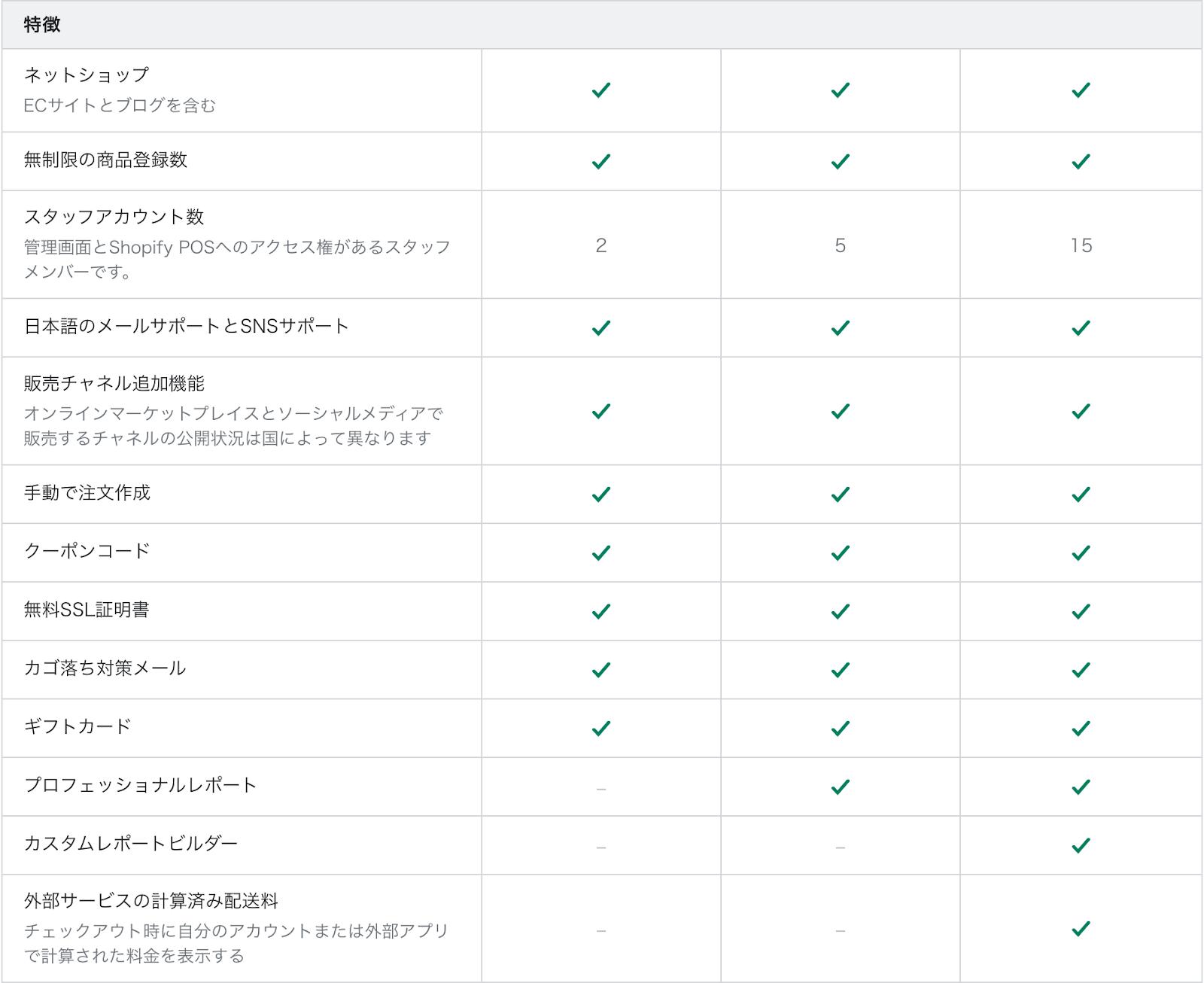 Shopifyの機能一覧