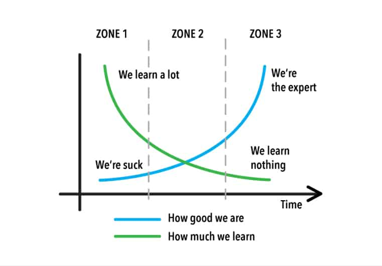 learning-graph