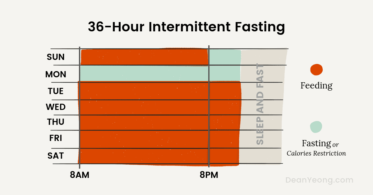Longer intermittent fasting schedule