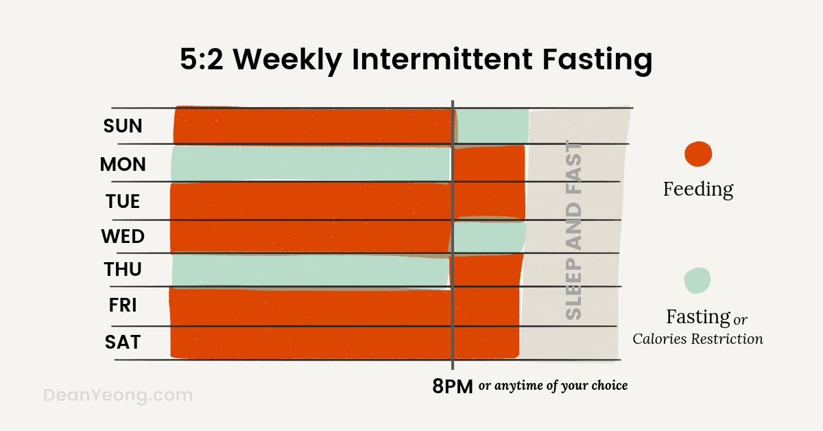5:2 weekly intermittent fasting schedule