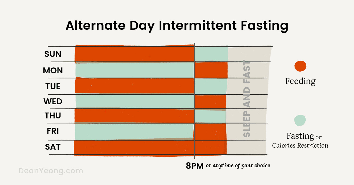 Alternate day intermittent fasting schedule
