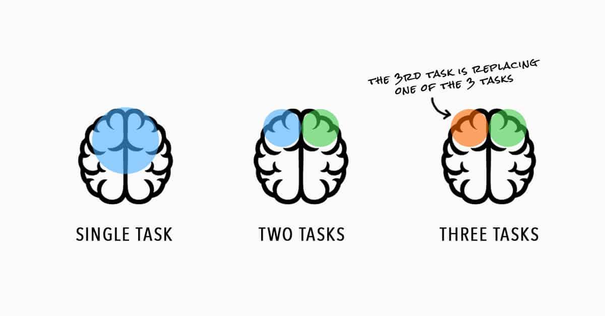 The multitasking brain