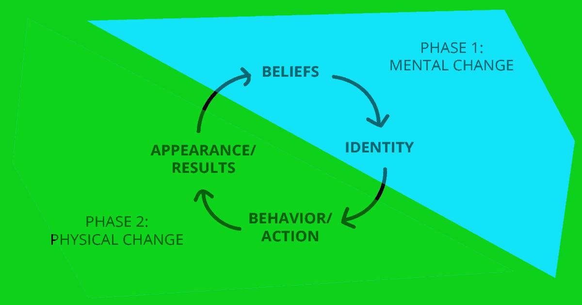 Behavior loop by Dean Yeong