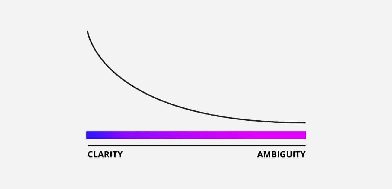 clarity vs ambiguity
