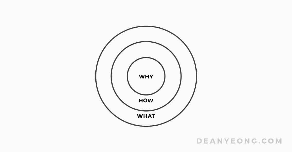 Simon Sinek's start with Why