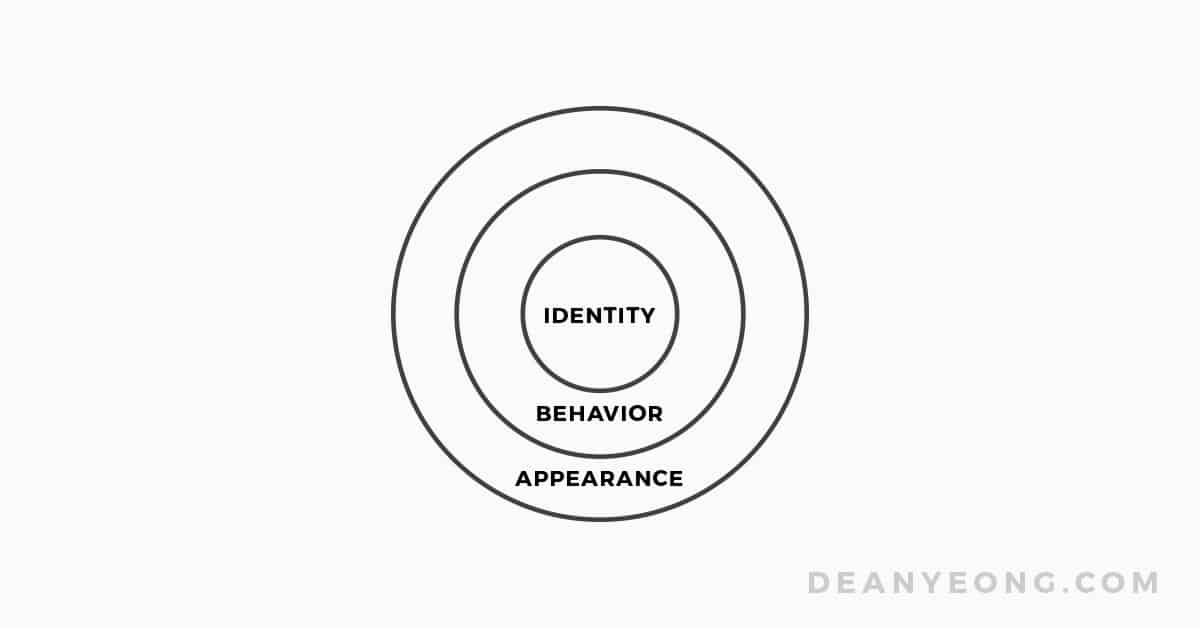 Identity leads to behavior and then to appearance