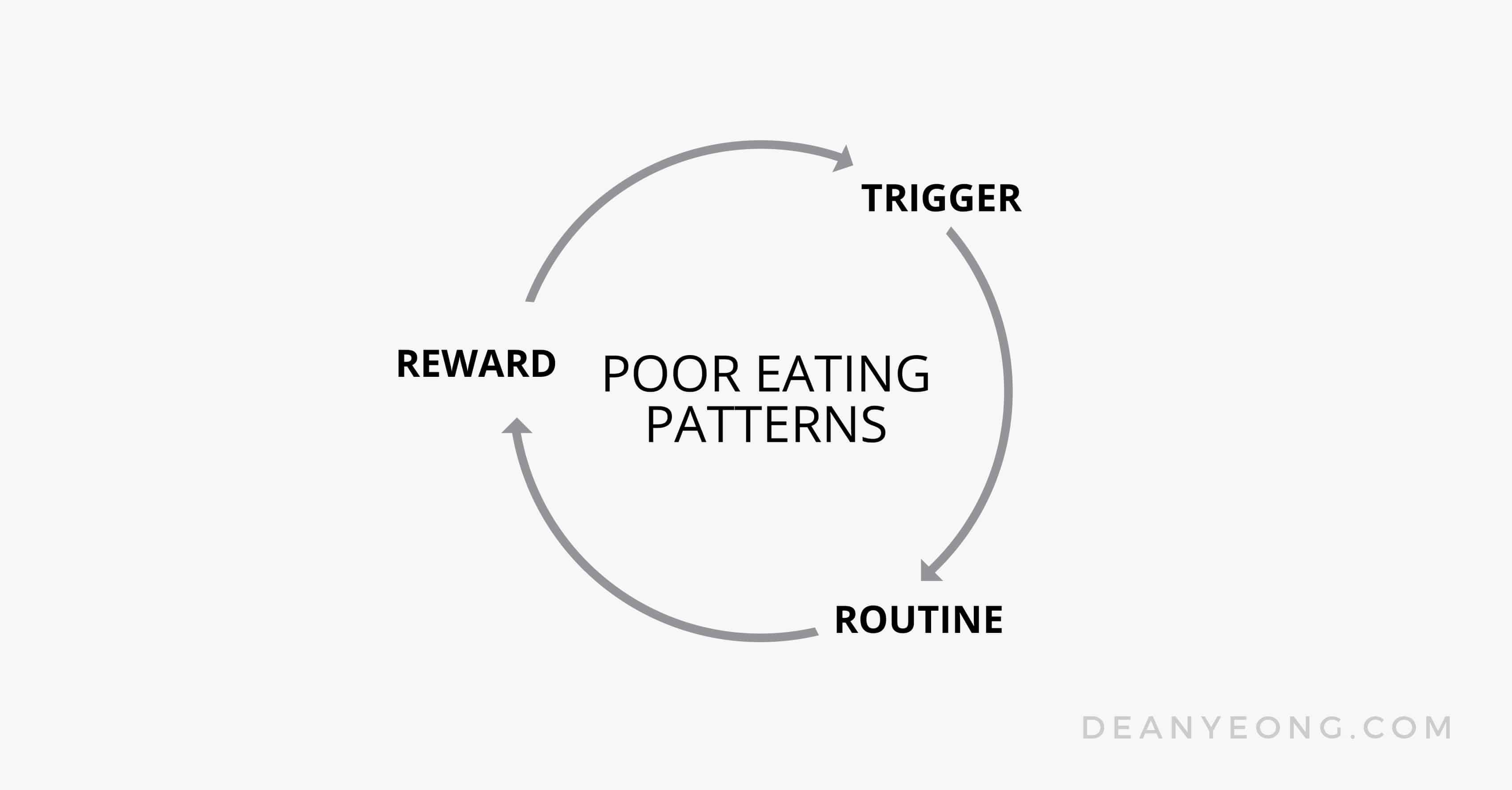 Habit formation of poor eating habits