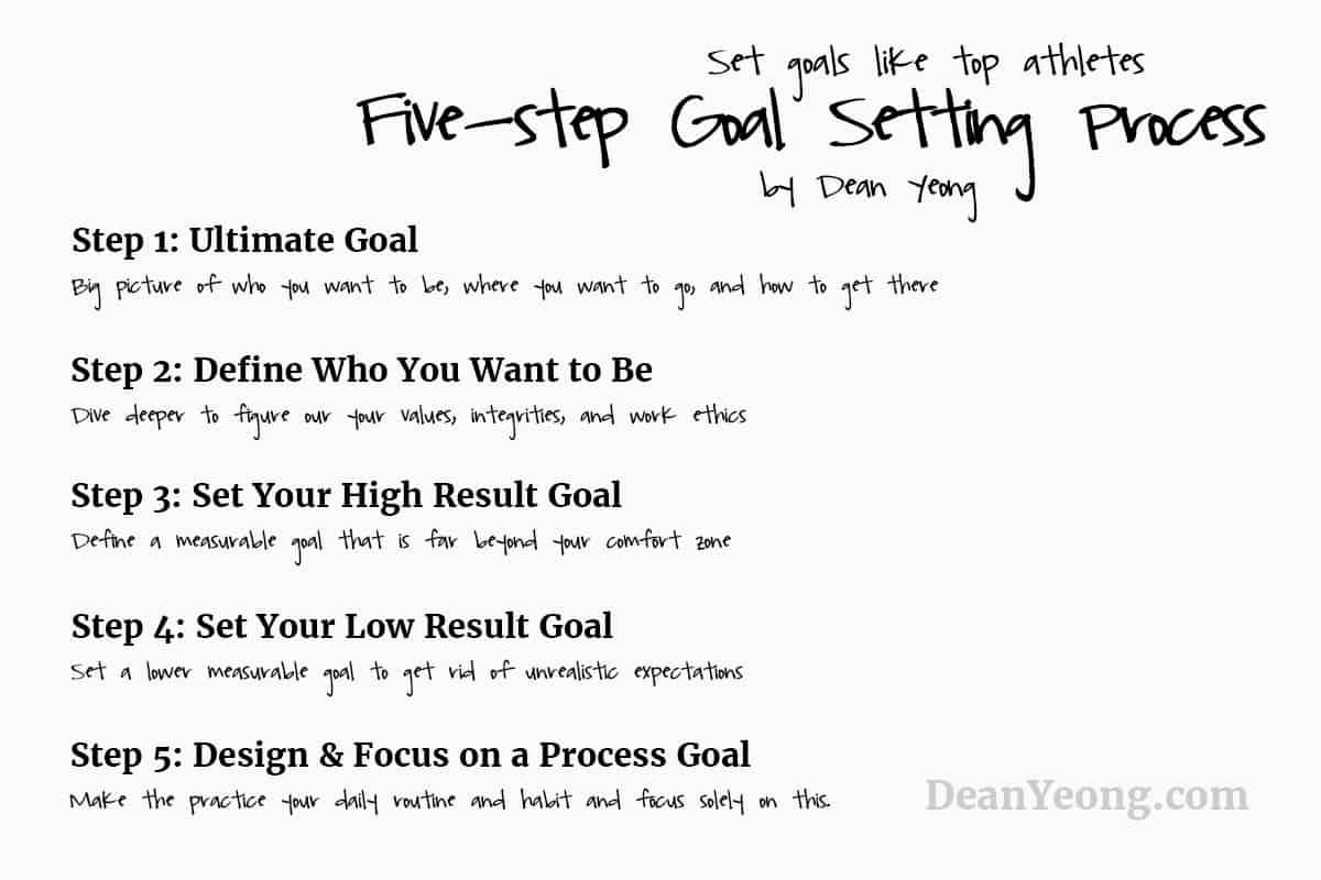 how to set goals like athletes