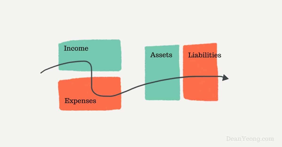 The cashflow quadrants