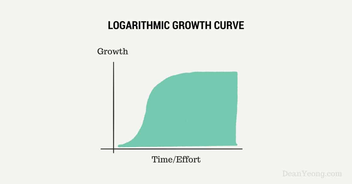 Logarithmic Growth Curve