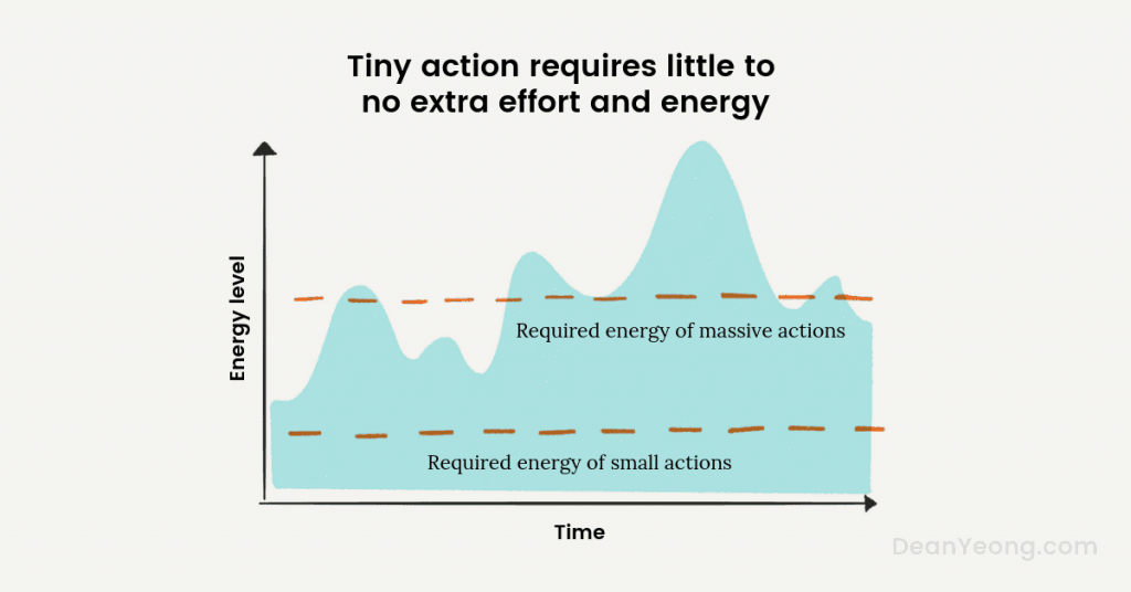 tiny action needs less energy