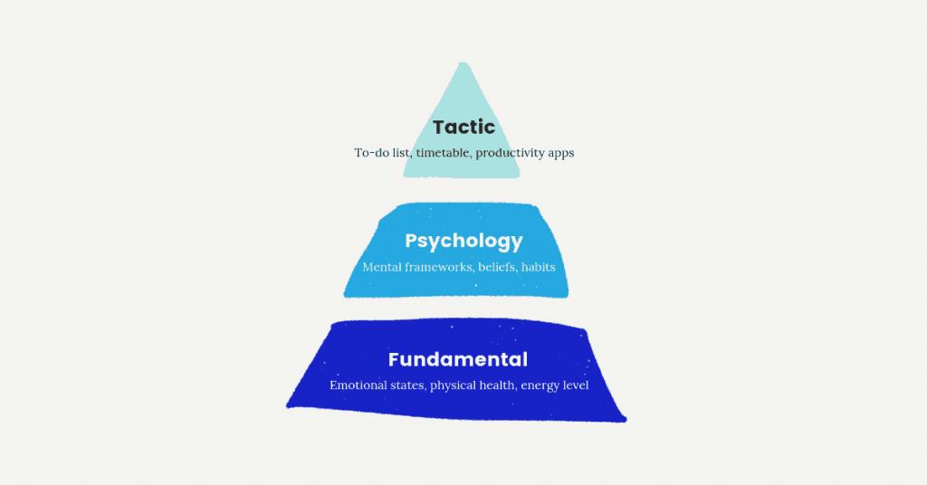 Three levels of Productivity