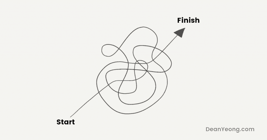 Starting is easy, Finishing is hard