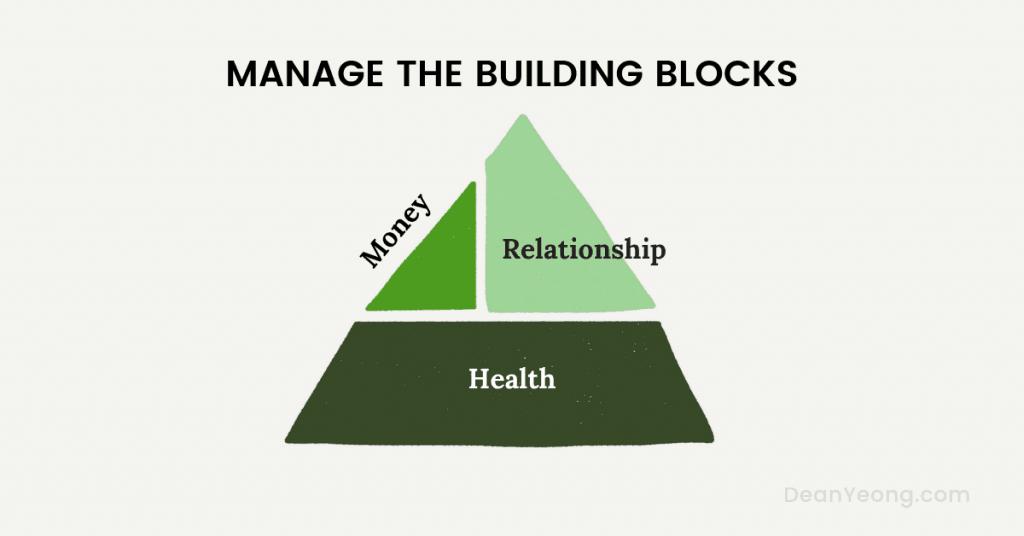 Good life 3 - Manage the building blocks
