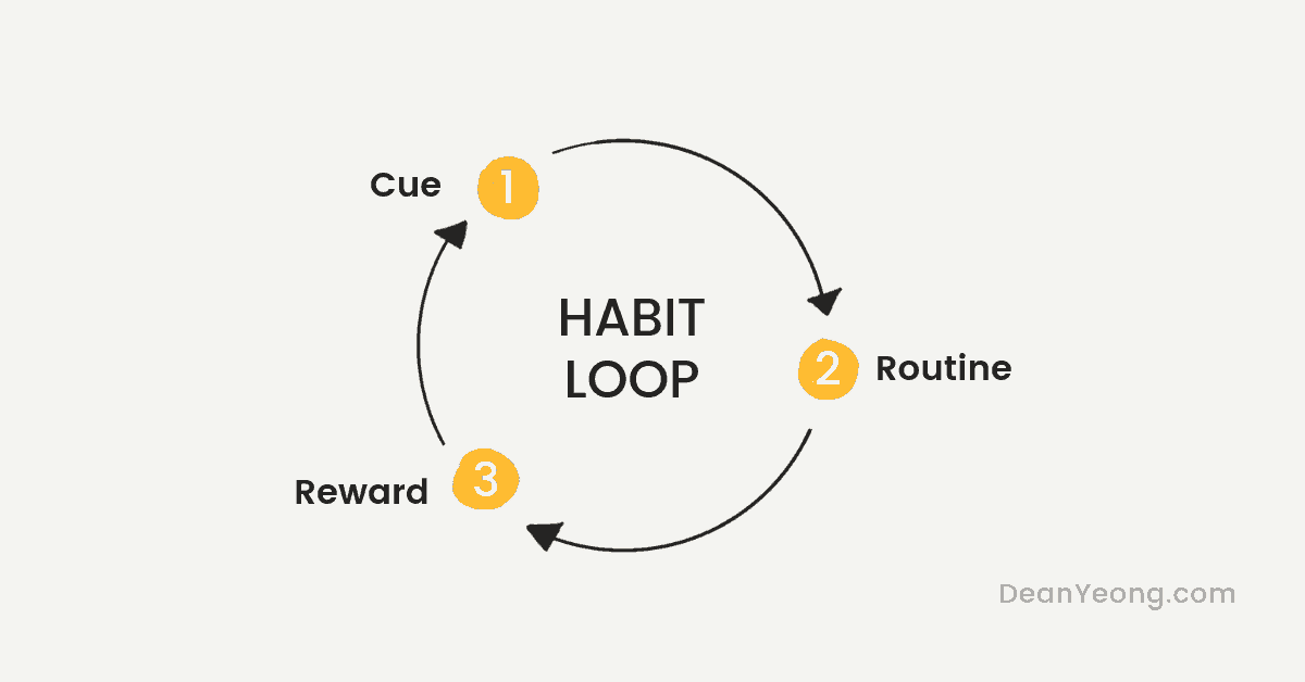 The Habit Loop to break a bad habit