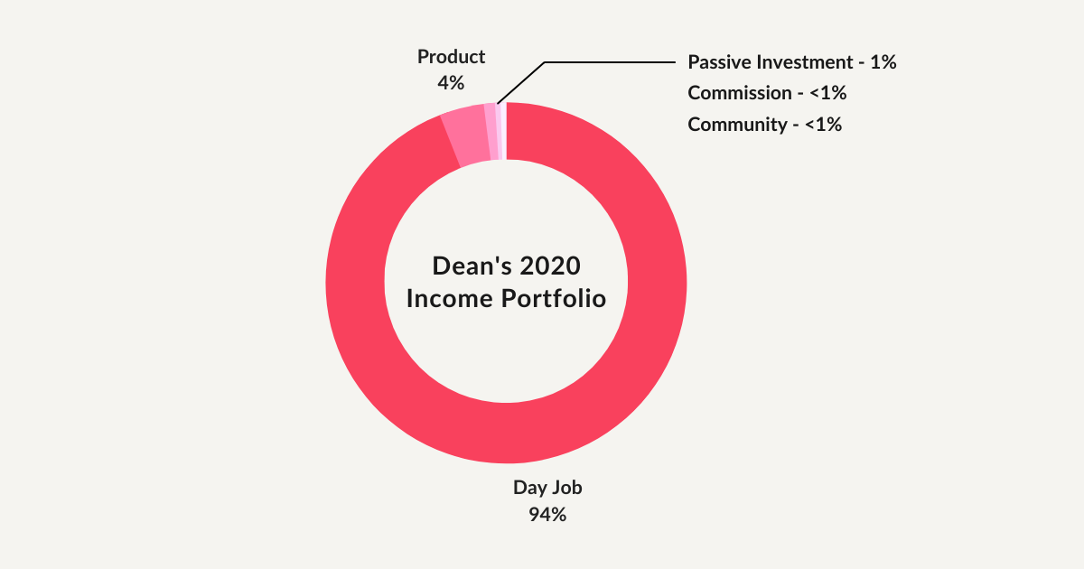Dean's 2020 income portfolio breakdown