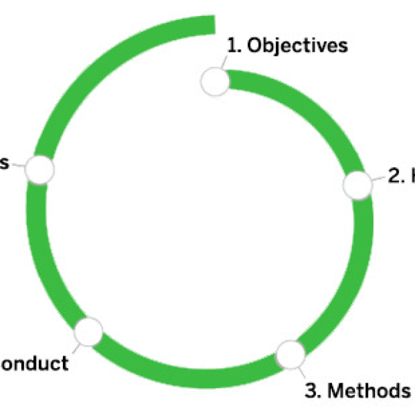 A 5-Step process for conducting User Research