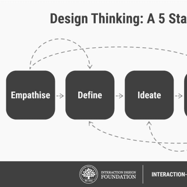What is Design Thinking and why is it so popular?