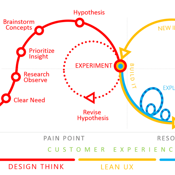 The 10 UX Deliverables top designers use