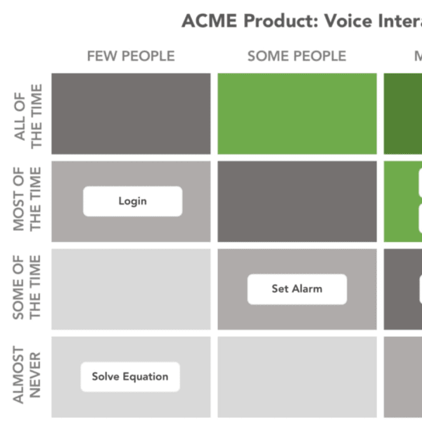 Designing for the future with Voice Prototypes
