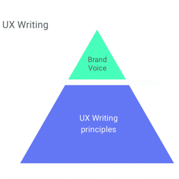UX Writing Guidelines