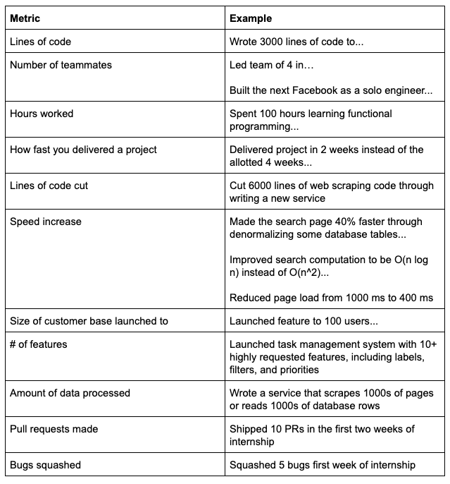 Resume Sentence Examples