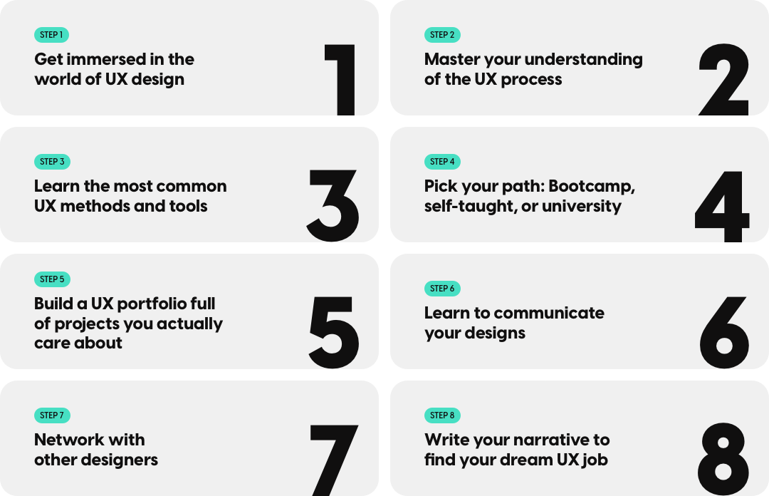 Step 1: Get immersed in the world of UX design. Step 2: Master your understanding of the UX process. Step 3: Learn the most common UX methods and tools. Step 4: Pick your path: Bootcamp, self-taught, or university. Step 5: Build a UX portfolio full of projects you actually care about. Step 6: Learn to communicate your designs. Step 7: Network with other designers. Step 8: Write your narrative to find your dream UX job.